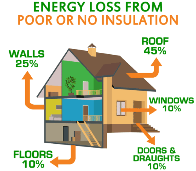 Energy loss from poor insulation Rhode Island